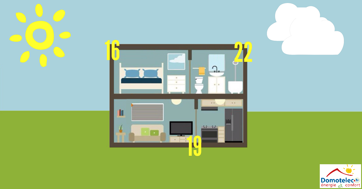 Confort thermique : quelle température pour quelle pièce ?