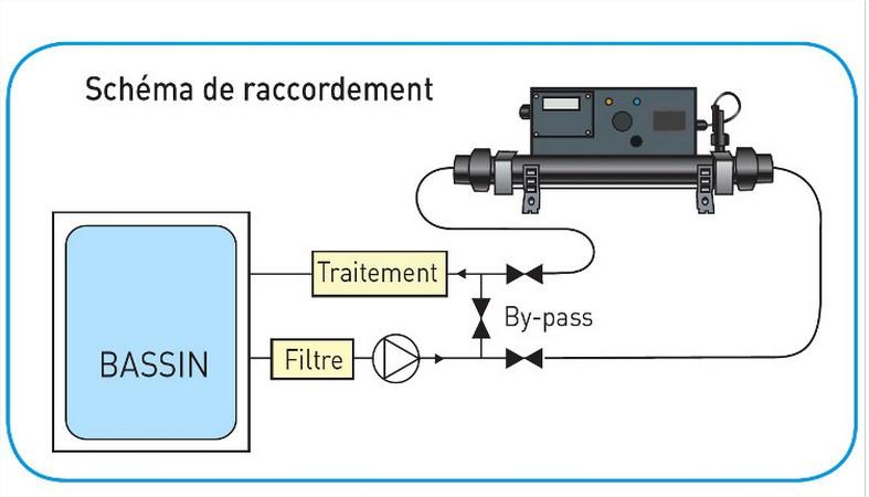 Le Rchauffeur lectrique De Piscine  Blog Domotelec