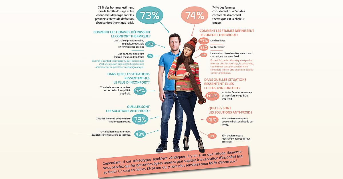 Confort thermique : hommes-femmes, mode d'emploi