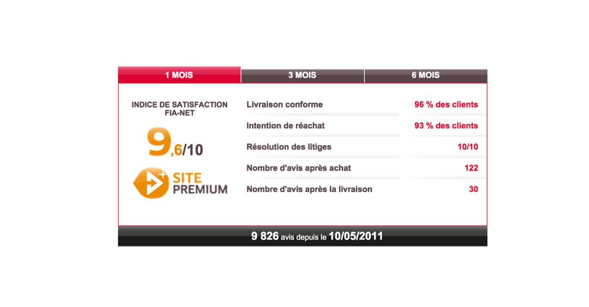 Domotelec Fianet Et La Confiance De Nos Clients Blog Domotelec